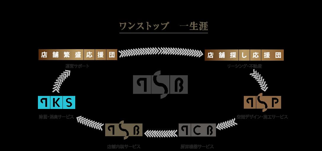 TBC Group Vision | 株式会社東海装美